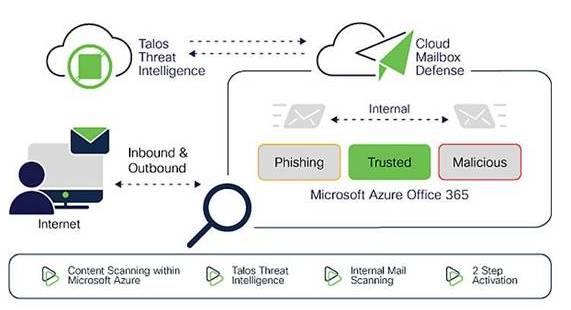 Cisco Cloud Mailbox Defense